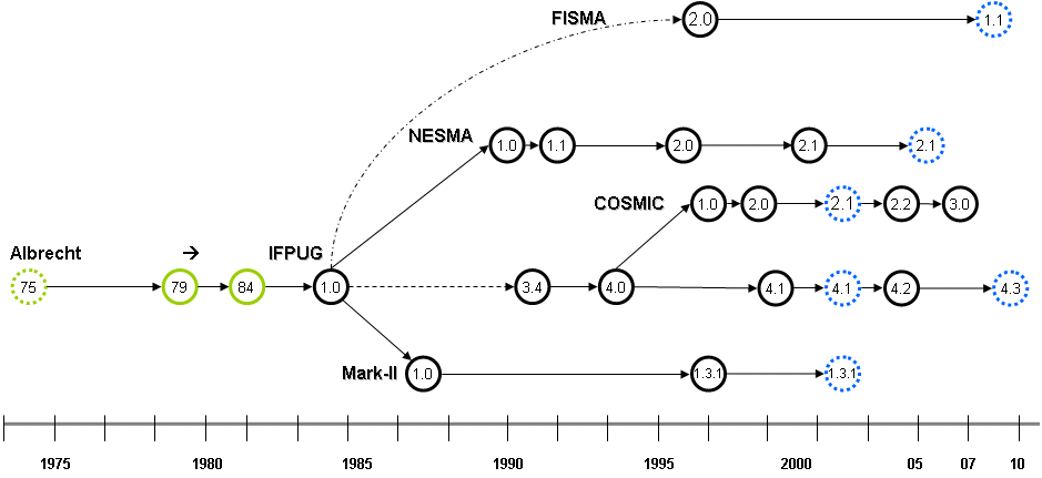 Fig. 1: ISO FSM Standards (with dotted blue lines)